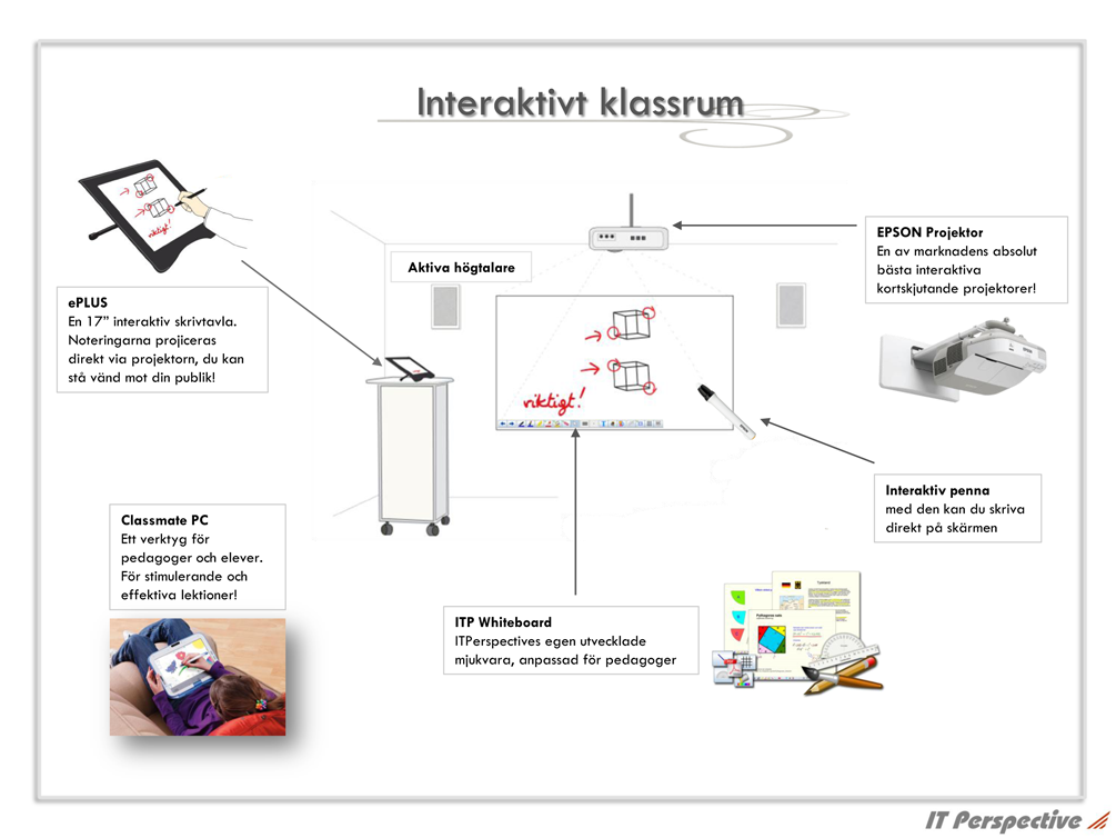 IT Perspective - Interaktivt Klassrum